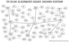 Ye Olde Alignment Map, Second Edition. http://www.rafaelchandler.com/alignment.png