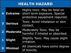 Scene Safety - HazMat Placard - Health Hazards