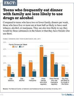 Teens who frequently eat dinner with family are less likely to use drugs or alcohol.