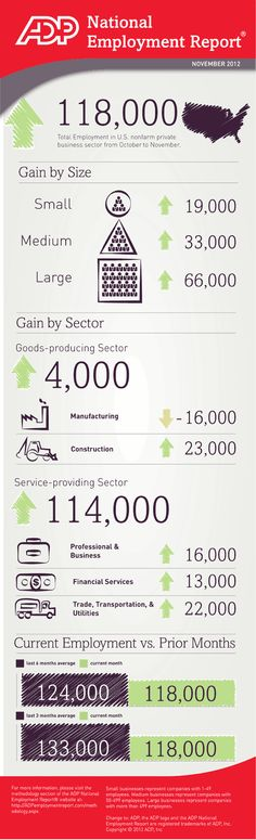 ADP National Employment Report - November 2012