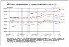 Median household incomes just surged for the first time since 2007