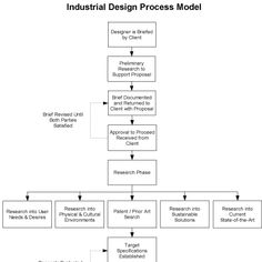 Industrial Design Process- InfoGraphics