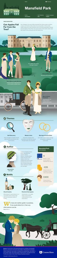 This @CourseHero infographic on Mansfield Park is both visually stunning and informative!