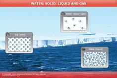INTERACTIVE: Water: solid, liquid and gas This animation explores water as a solid, liquid and gas. The water molecules stay the same, but they behave differently as they change from one form to another.