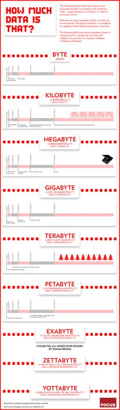 "Earlier this year we wrote about an infographic that visualized what 10 petabytes looks like.  An infographic tonight by the team at Focus takes a different look at how data is defined.  The Focus infographic ""uses measures only associated with data."" Quantities of data are discussed in abstract terms."