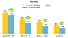How Digital Video Makes More Sense than TV for Brands