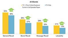 How Digital Video Makes More Sense than TV for Brands