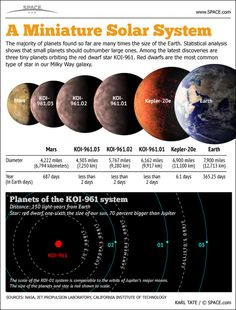 A mini infographic of a mini solar system - Three alien planets, among the smallest known, orbit a red dwarf star in a solar system resembling the planet Jupiter and its moons. #infographic