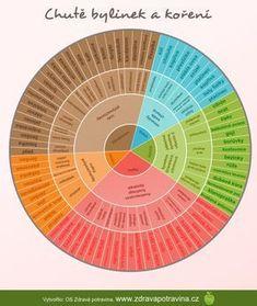 chutě bylinek Healing Herbs, Korn, Kraut, Doterra, Garden Inspiration, Garden Ideas, Raw Food Recipes, Life Is Good, Remedies