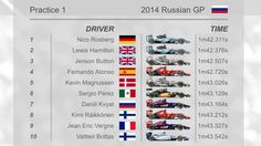 Mercedes on top as the first practice session for the 2014 Russian GP is over, the two Toro Rosso showing a great pace commanded by local Kvyat. #ForzaJules #F1 #RussianGP #ToroRosso #Kvyat  www.F1Milestone.com