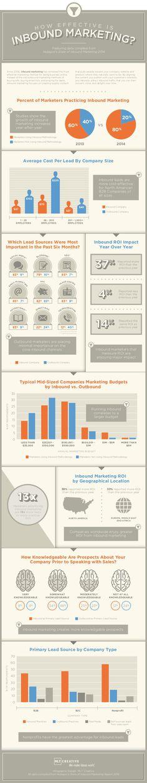 Cómo de efectivo es el Inbound Marketing #infografia #infographic #marketing