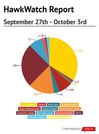 #HNCHawkWatch Report for September 27th through October 3rd #HitchcockNatureCenter #LoessHills