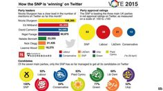 Earlier this month the Press Association reported that the SNP were the only party to have their candidates on twitter.
