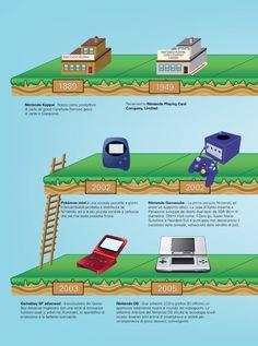 Infographic History of Nintendo