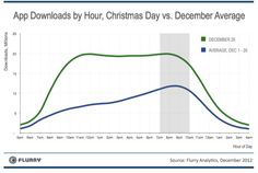 App Downloads by Hour, Christmas Day vs. December Average