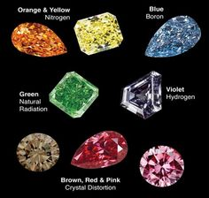 Where does color in Diamonds come from?
