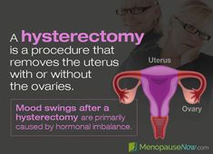 Read all about mood swings after a hysterectomy here, including what treatment options you can pursue for ultimate relief and emotional stability. Partial Hysterectomy, Hormone Imbalance Symptoms, Feeling Defeated, Menopause Symptoms, Uterine Fibroids, Night Sweats, Reproductive System, Neurotransmitters, Mood Swings