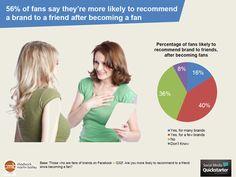 Are Facebook Fans Useful?
