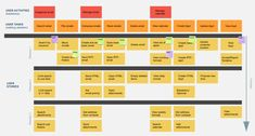 Map user stories for products that people will use, like, support and buy. Use this user story map template to collaborate with your remote team. User Story Mapping, Experience Map, User Experience Design, Customer Experience, User Story Template, Process Map, Customer Journey Mapping, User Flow, Information Architecture