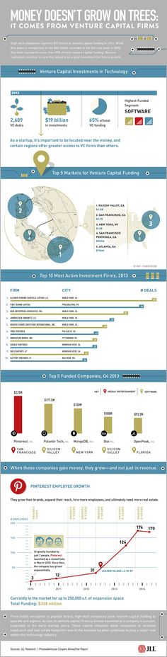 Venture capital firms fund tech companies  |  Money doesn't grow on trees: It comes from venture capital firms  |  Infographic  |  Tech industry trends