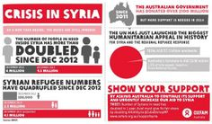 #SyriaCrisis: the number of people in urgent need of humanitarian assistance has doubled in 1 year. #Syria #refugees