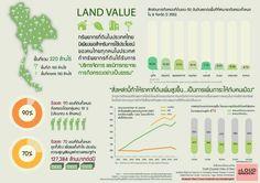 ร้อย 90 ของที่ดินทั้งหมดในประเทศไทย ถือครองโดยคน 10% หรือราว 6 ล้านคน