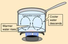 DIVE DEEPER -- Heat transfer changes the internal energy of both systems involved according to the First Law of Thermodynamics.