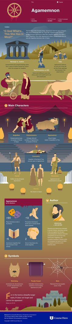 Agamemnon Infographic | Course Hero
