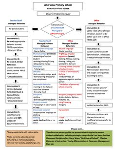 Excellent Flow Chart for School Interventions and who is responsible