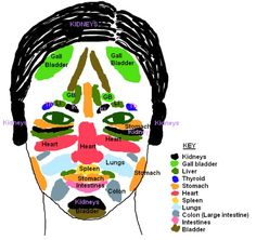 Use your light on the map of your face and rejuvenate the organ system via the meridians( energy pathways).