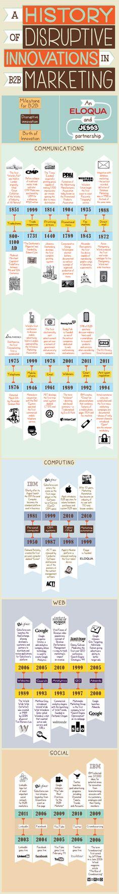 Eloqua x JESS3: Disruptive Innovations Infographic
