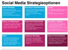 Social Media Strategieoptionen (updated) könnte man mal wieder twittern.