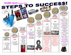 Mary Kay Career Steps to Success. Who wants to climb these stairs? I am here to help you up each step!
