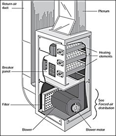 furnace diagram pictures of 90 percent appliances pinterest house rh pinterest com furnace diagram pictures furnace diagram for drawing