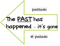 Good visuals to teach past, present and future verb tenses