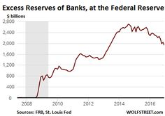 """Fed Pays Banks $12 Billion on """"Excess Reserves,"""" Taken from Taxpayer Pockets"""
