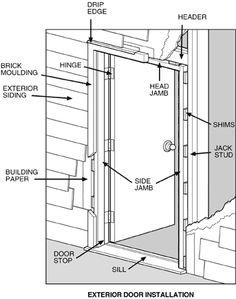 Doors Installation Guide Aluminium Bifold Doors Installation