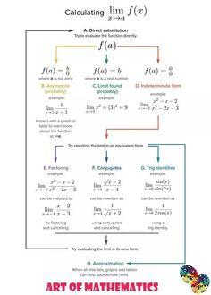 Visite our Site Calculus Notes, Math Notes, Limits Calculus, Engineering Notes, Chemical Engineering, Electrical Engineering, Differential Calculus, Statistics Math, Math Tutorials