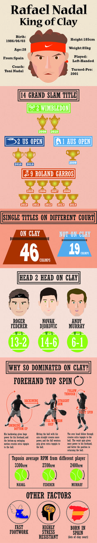 Rafael Nadal, King of Clay By李庭恩、朱婉瑜、許映嘉、許瑞中