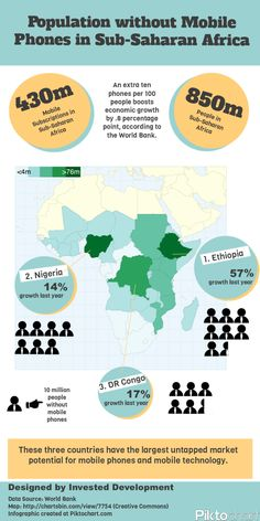 Population without Mobile Phones in Sub-Saharan Africa {Invested Development}