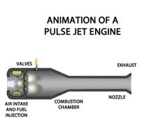 Pulse Jet valve engine Reeds valve cowl-diffuser and tail pipe,schematic view Turbine Engine, Gas Turbine, Aerospace Engineering, Mechanical Engineering, Motor Jet, Pulse Jet Engine, Supersonic Aircraft, Engine Working, Reactor