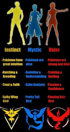 Pokemon Go Teams and basics of what each team is about.