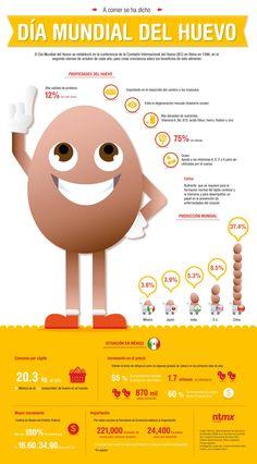 Día mundial del huevo. Beneficios y datos sobre el huevo en el mundo #Infografía
