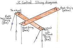 Pulling Strings - THE PELHAM PUPPETS PUPPEDIA