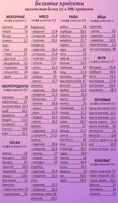 43aa82c1e999 Полный список белковых продуктов. Галина · Правильное питание · Шопинг-лист   список продуктов для здорового ...