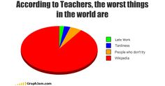 Really?? :) 35 Extremely Funny Graphs and Charts   Bored Panda