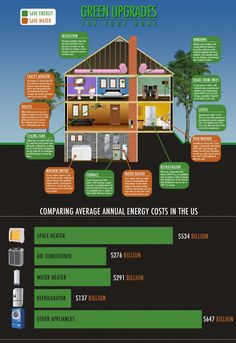Green upgrades for existing homes.