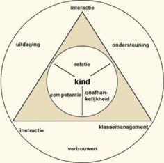 luc stevens/adaptief onderwijs    http://www.jufleonie.nl/Lesideeen/Handvaardigheid/apsmodel_bestanden/image003.jpg