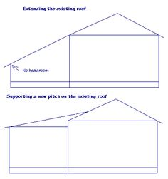 Best Adding A Porch Roof To An Existing Roof Blueprint 400 x 300