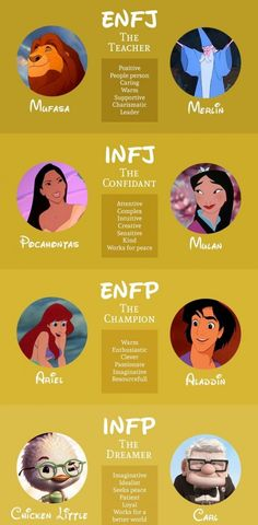 Which Disney Character are You According to the Myers-Briggs Personality Type